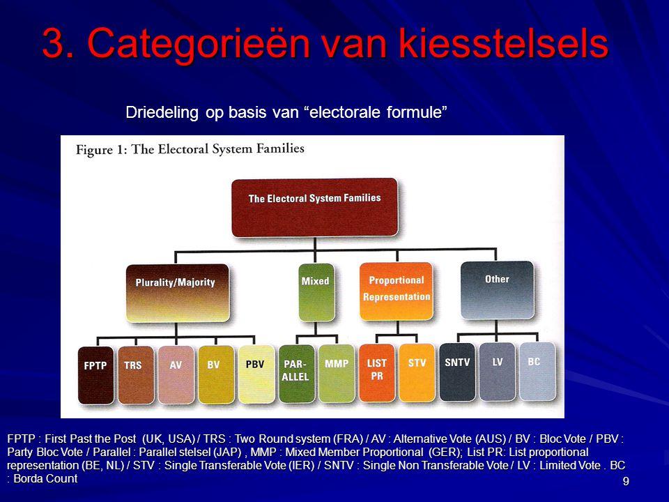 FPTP : First Past the Post (UK, USA) / TRS : Two Round system (FRA) / AV : Alternative Vote (AUS) / BV : Bloc Vote / PBV : Party Bloc Vote / Parallel : Parallel stelsel (JAP), MMP : Mixed Member Proportional (GER); List PR: List proportional representation (BE, NL) / STV : Single Transferable Vote (IER) / SNTV : Single Non Transferable Vote / LV : Limited Vote.