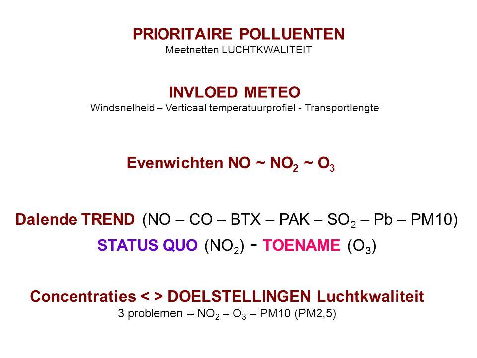 PRIORITAIRE POLLUENTEN Meetnetten LUCHTKWALITEIT INVLOED METEO Windsnelheid – Verticaal temperatuurprofiel - Transportlengte Evenwichten NO ~ NO 2 ~ O 3 Dalende TREND (NO – CO – BTX – PAK – SO 2 – Pb – PM10) STATUS QUO (NO 2 ) - TOENAME (O 3 ) Concentraties DOELSTELLINGEN Luchtkwaliteit 3 problemen – NO 2 – O 3 – PM10 (PM2,5)