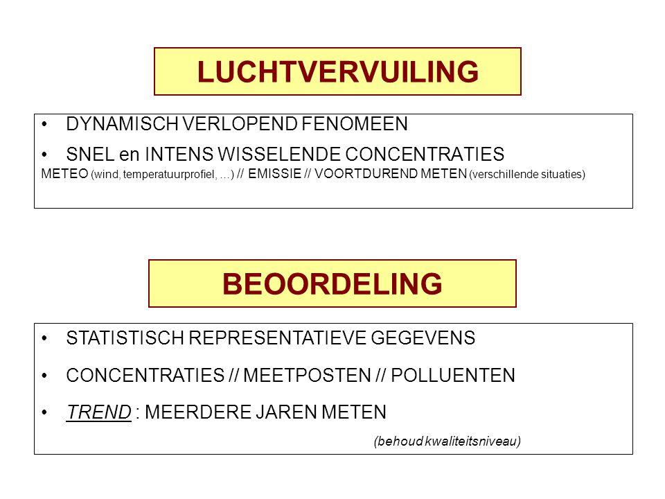 LUCHTVERVUILING DYNAMISCH VERLOPEND FENOMEEN SNEL en INTENS WISSELENDE CONCENTRATIES METEO (wind, temperatuurprofiel, …) // EMISSIE // VOORTDUREND METEN (verschillende situaties) BEOORDELING STATISTISCH REPRESENTATIEVE GEGEVENS CONCENTRATIES // MEETPOSTEN // POLLUENTEN TREND : MEERDERE JAREN METEN (behoud kwaliteitsniveau)
