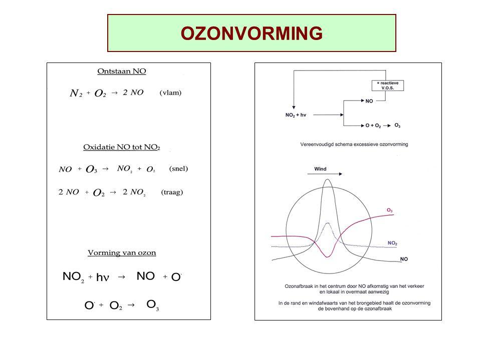 OZONVORMING