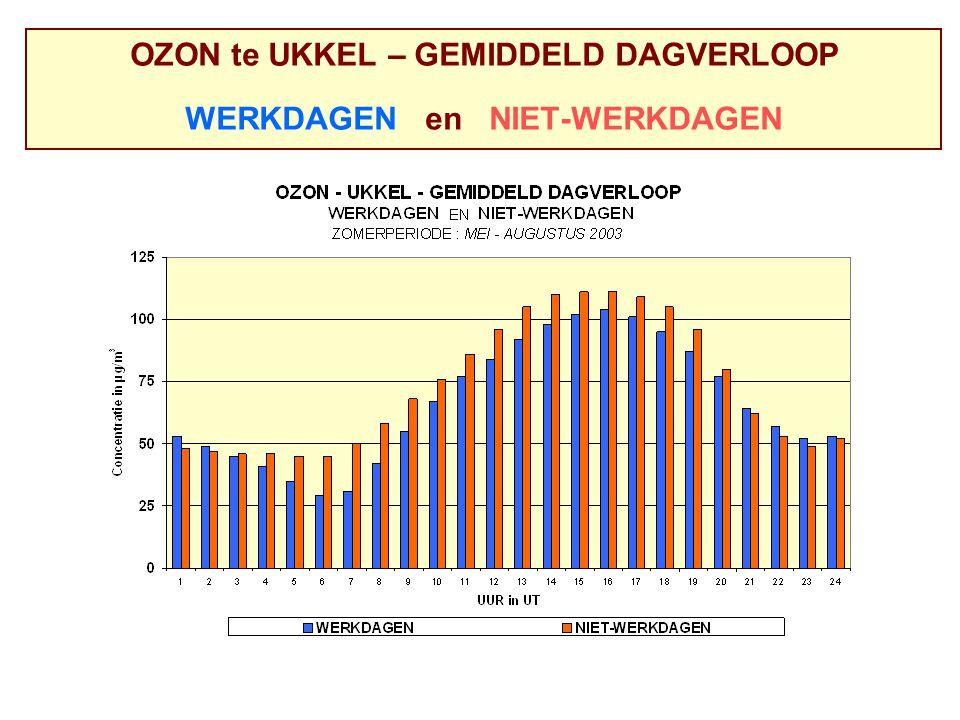 OZON te UKKEL – GEMIDDELD DAGVERLOOP WERKDAGEN en NIET-WERKDAGEN