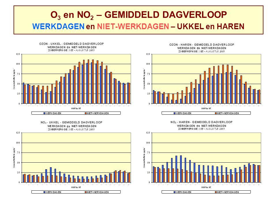 O 3 en NO 2 – GEMIDDELD DAGVERLOOP WERKDAGEN en NIET-WERKDAGEN – UKKEL en HAREN