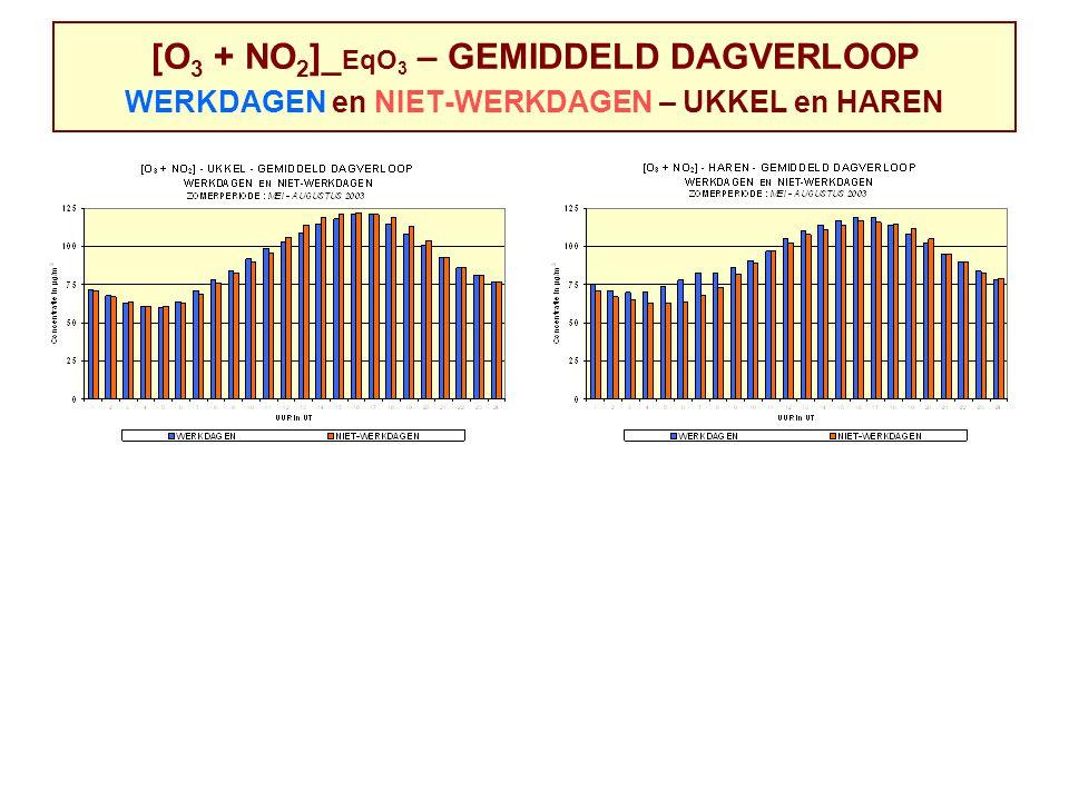 [O 3 + NO 2 ]_ EqO 3 – GEMIDDELD DAGVERLOOP WERKDAGEN en NIET-WERKDAGEN – UKKEL en HAREN