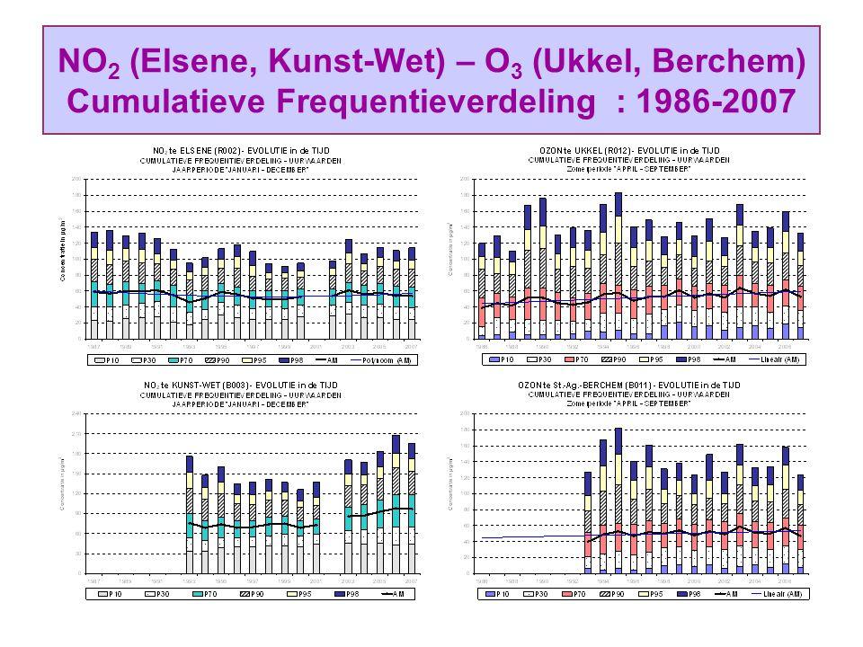 NO 2 (Elsene, Kunst-Wet) – O 3 (Ukkel, Berchem) Cumulatieve Frequentieverdeling : 1986-2007