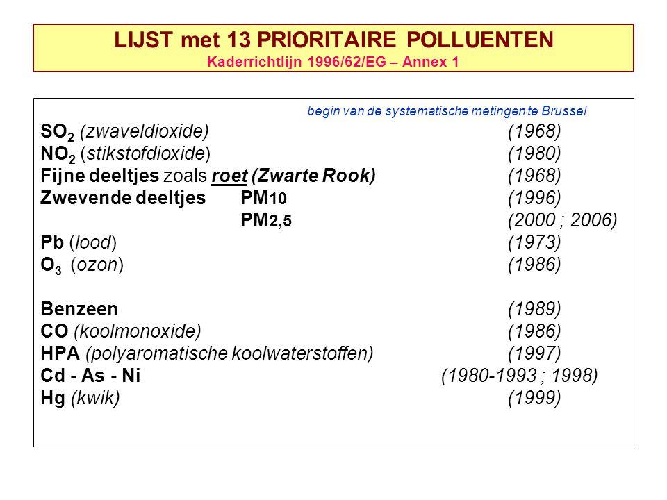 LIJST met 13 PRIORITAIRE POLLUENTEN Kaderrichtlijn 1996/62/EG – Annex 1 begin van de systematische metingen te Brussel SO 2 (zwaveldioxide)(1968) NO 2 (stikstofdioxide)(1980) Fijne deeltjes zoals roet (Zwarte Rook)(1968) Zwevende deeltjes PM 10 (1996) PM 2,5 (2000 ; 2006) Pb (lood)(1973) O 3 (ozon)(1986) Benzeen(1989) CO (koolmonoxide)(1986) HPA (polyaromatische koolwaterstoffen)(1997) Cd - As - Ni(1980-1993 ; 1998) Hg (kwik)(1999)