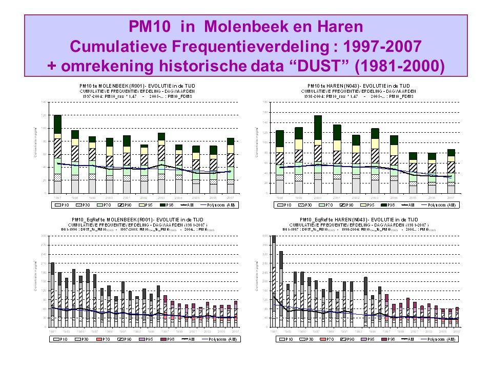 """PM10 in Molenbeek en Haren Cumulatieve Frequentieverdeling : 1997-2007 + omrekening historische data """"DUST"""" (1981-2000)"""