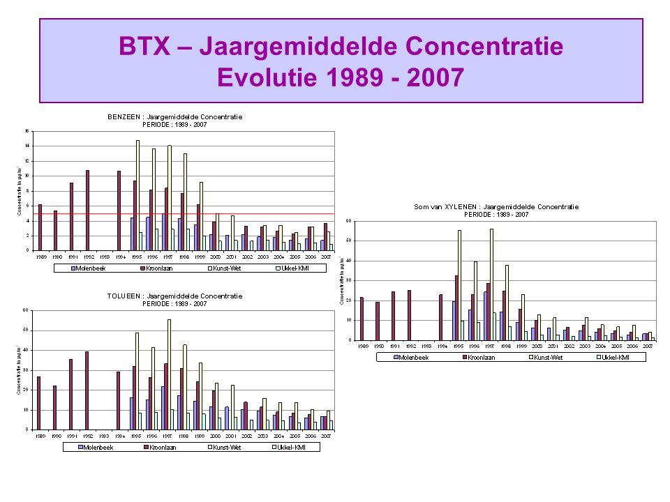 BTX – Jaargemiddelde Concentratie Evolutie 1989 - 2007