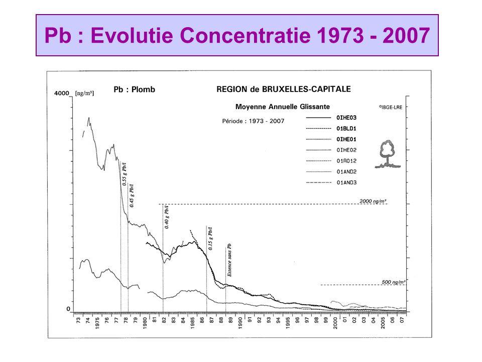 Pb : Evolutie Concentratie 1973 - 2007