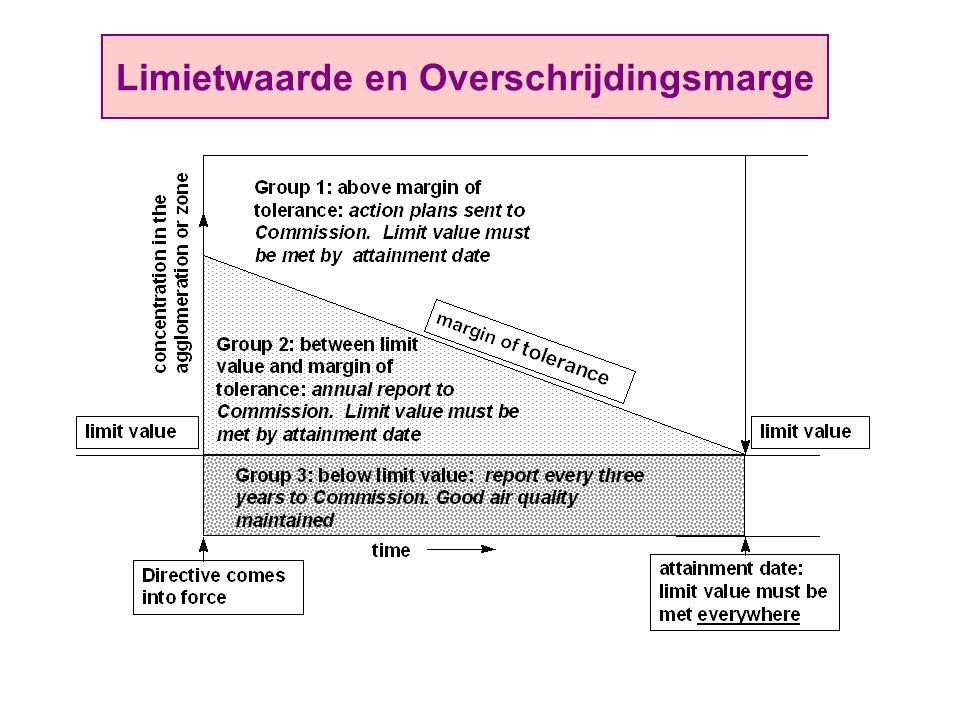 Limietwaarde en Overschrijdingsmarge