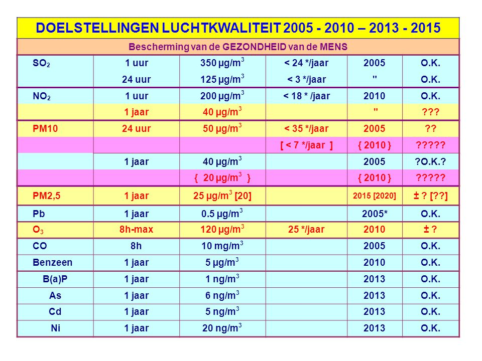 DOELSTELLINGEN LUCHTKWALITEIT 2005 - 2010 – 2013 - 2015 Bescherming van de GEZONDHEID van de MENS SO 2 1 uur350 µg/m 3 < 24 */jaar2005O.K.