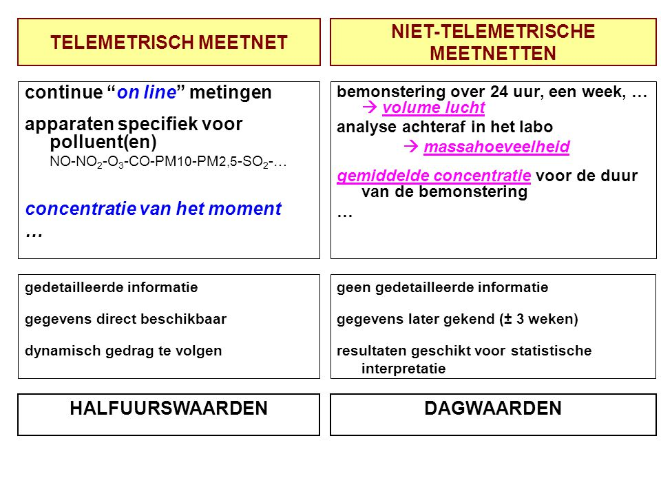 "TELEMETRISCH MEETNET continue ""on line"" metingen apparaten specifiek voor polluent(en) NO-NO 2 -O 3 -CO-PM 10 -PM 2,5 -SO 2 -… concentratie van het mo"