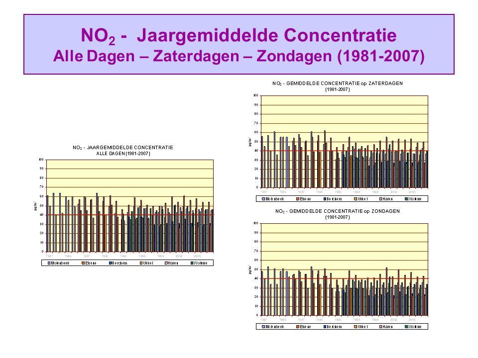 NO 2 - Jaargemiddelde Concentratie Alle Dagen – Zaterdagen – Zondagen (1981-2007)