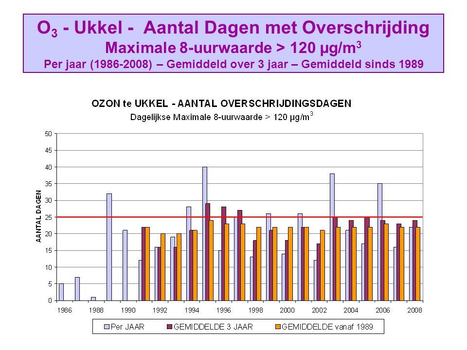 O 3 - Ukkel - Aantal Dagen met Overschrijding Maximale 8-uurwaarde > 120 µg/m 3 Per jaar (1986-2008) – Gemiddeld over 3 jaar – Gemiddeld sinds 1989
