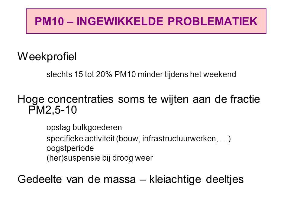 PM10 – INGEWIKKELDE PROBLEMATIEK Weekprofiel slechts 15 tot 20% PM10 minder tijdens het weekend Hoge concentraties soms te wijten aan de fractie PM2,5