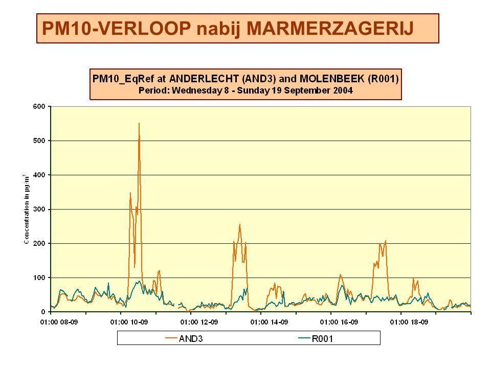 PM10-VERLOOP nabij MARMERZAGERIJ