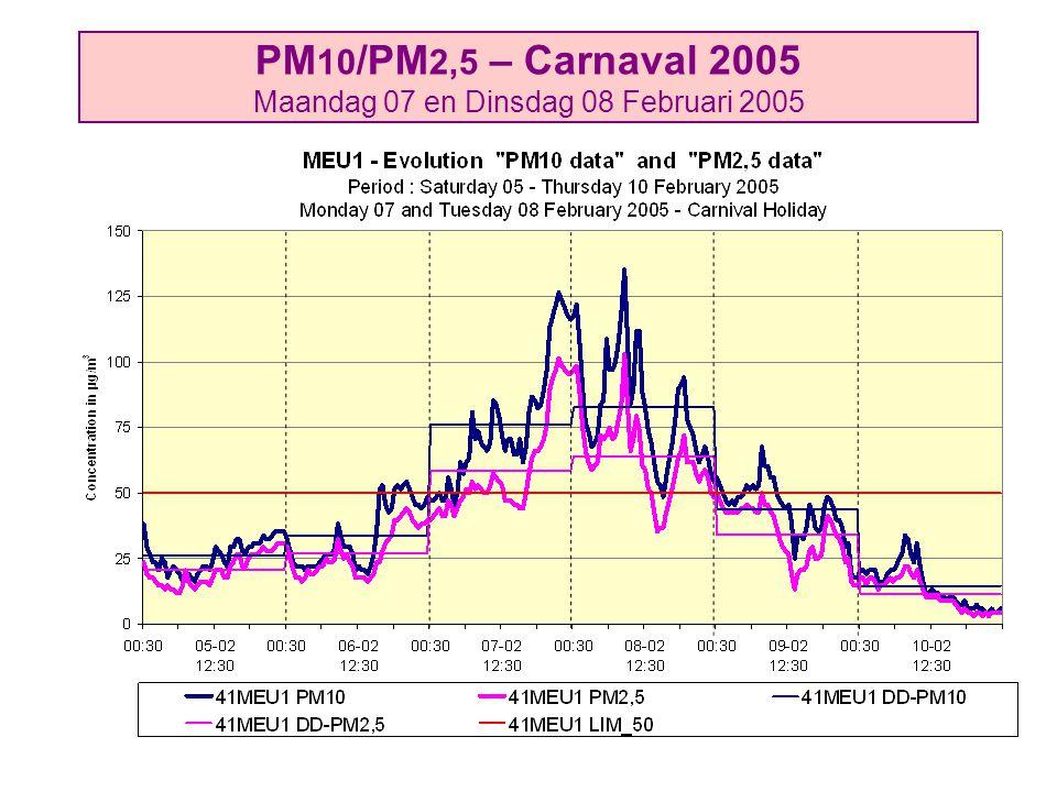 PM 10 /PM 2,5 – Carnaval 2005 Maandag 07 en Dinsdag 08 Februari 2005
