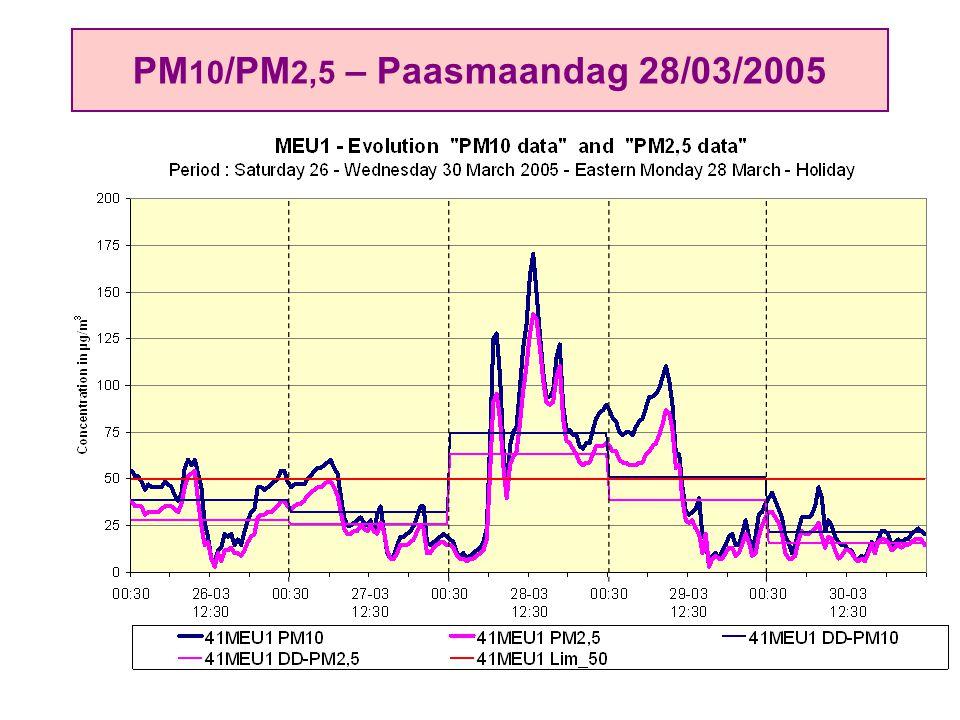 PM 10 /PM 2,5 – Paasmaandag 28/03/2005