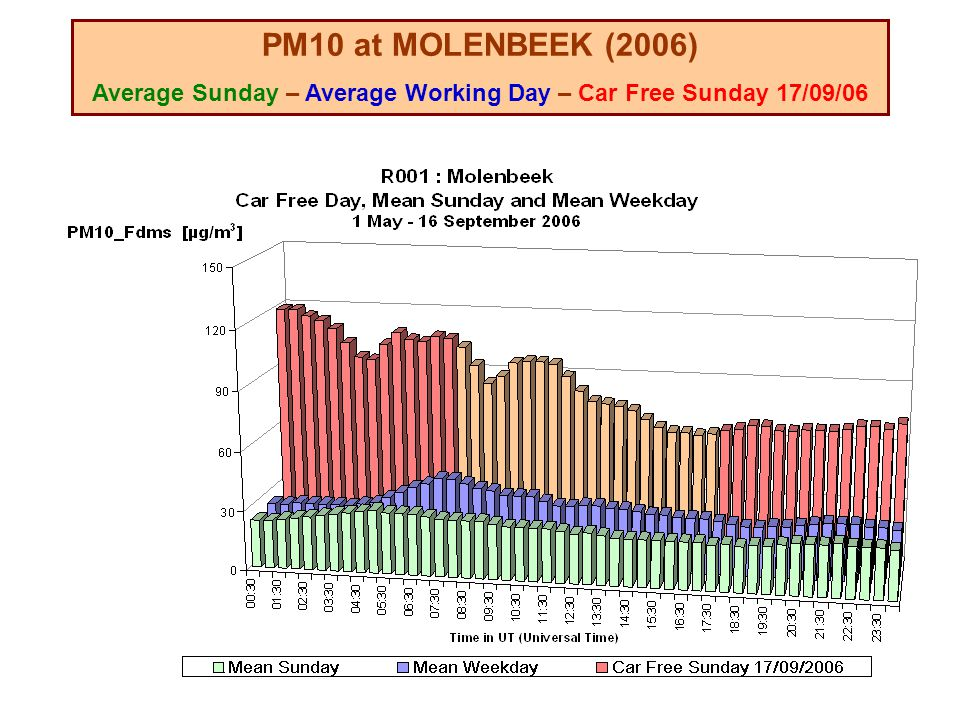 PM10 at MOLENBEEK (2006) Average Sunday – Average Working Day – Car Free Sunday 17/09/06