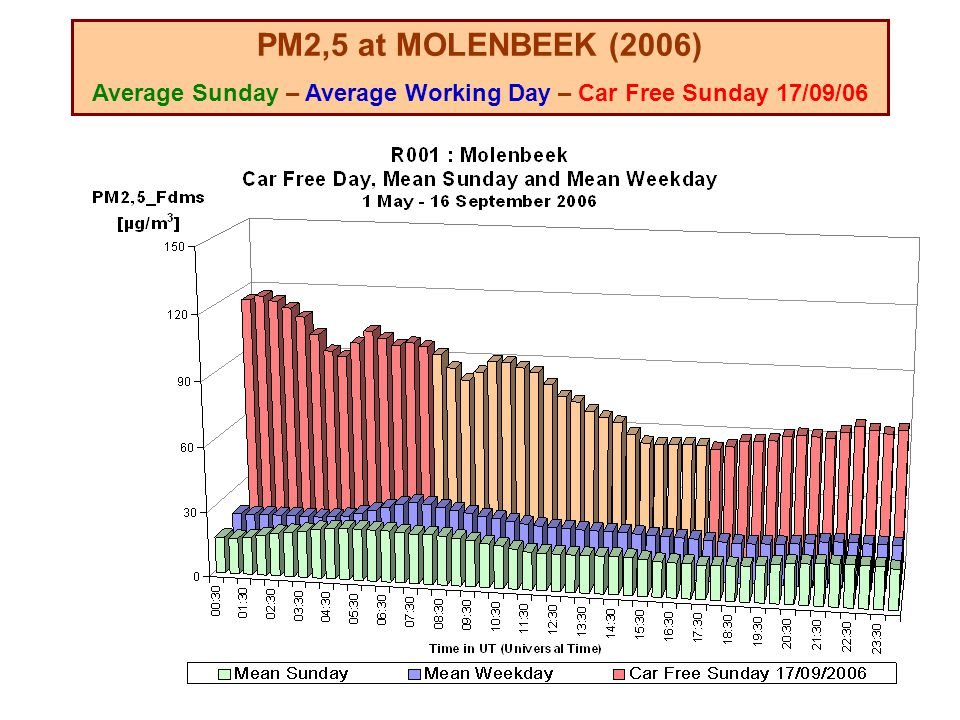 PM2,5 at MOLENBEEK (2006) Average Sunday – Average Working Day – Car Free Sunday 17/09/06