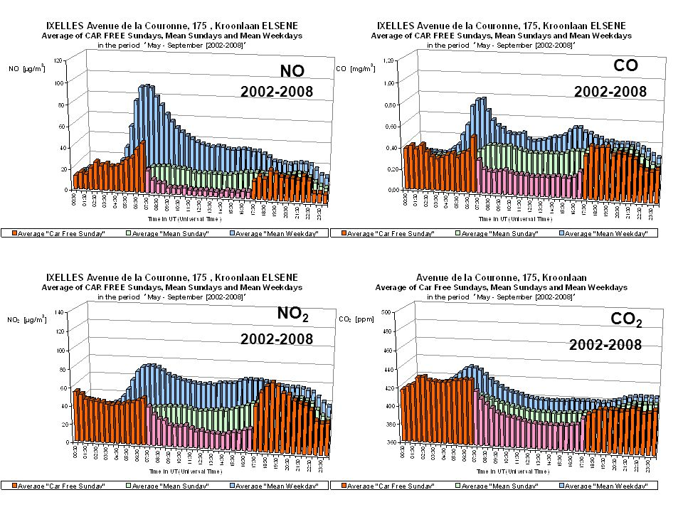 NO NO 2 CO 2 CO 2002-2008