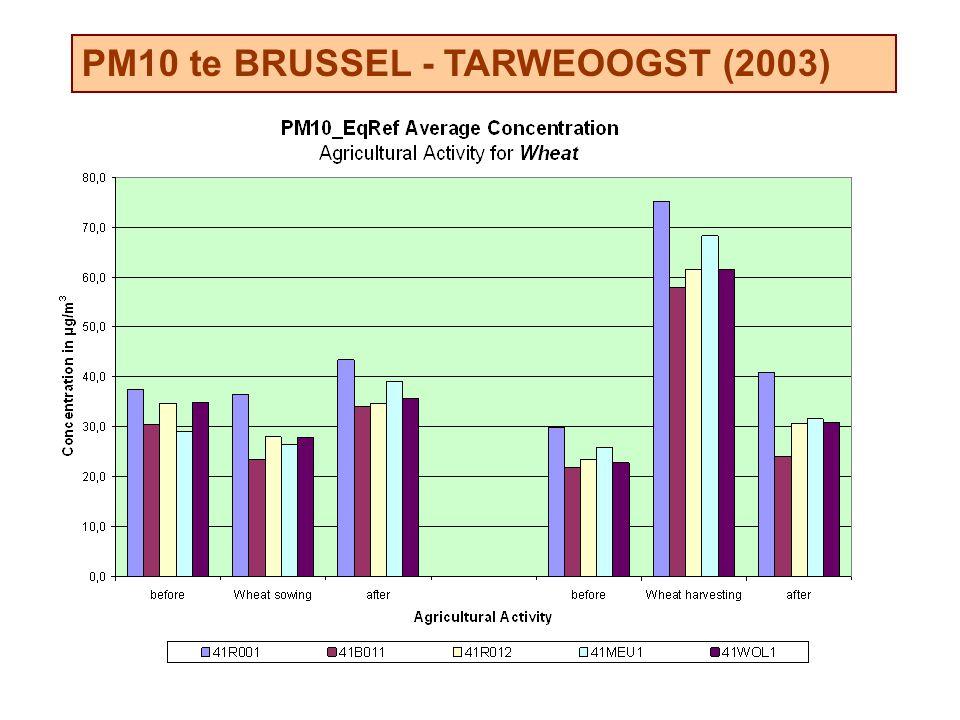 PM10 te BRUSSEL - TARWEOOGST (2003)