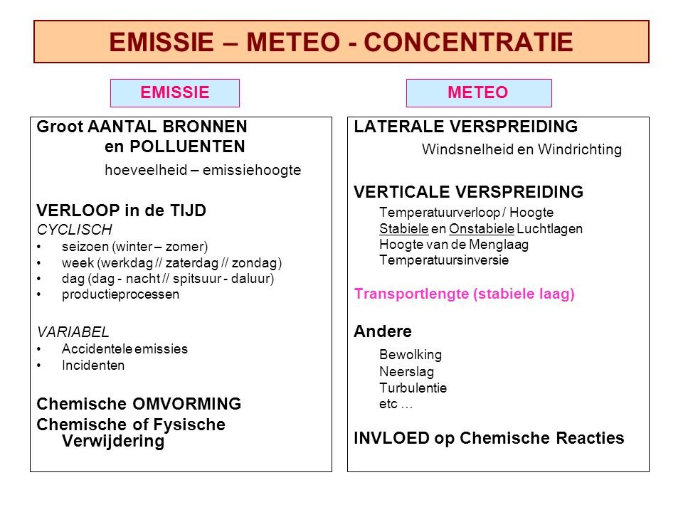 EMISSIE – METEO - CONCENTRATIE Groot AANTAL BRONNEN en POLLUENTEN hoeveelheid – emissiehoogte VERLOOP in de TIJD CYCLISCH seizoen (winter – zomer) week (werkdag // zaterdag // zondag) dag (dag - nacht // spitsuur - daluur) productieprocessen VARIABEL Accidentele emissies Incidenten Chemische OMVORMING Chemische of Fysische Verwijdering LATERALE VERSPREIDING Windsnelheid en Windrichting VERTICALE VERSPREIDING Temperatuurverloop / Hoogte Stabiele en Onstabiele Luchtlagen Hoogte van de Menglaag Temperatuursinversie Transportlengte (stabiele laag) Andere Bewolking Neerslag Turbulentie etc … INVLOED op Chemische Reacties EMISSIEMETEO