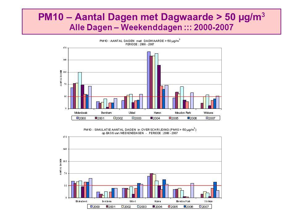 PM10 – Aantal Dagen met Dagwaarde > 50 µg/m 3 Alle Dagen – Weekenddagen ::: 2000-2007