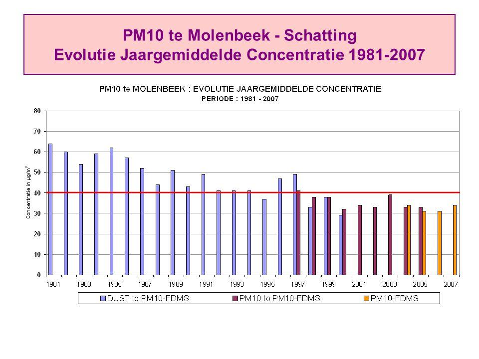 PM10 te Molenbeek - Schatting Evolutie Jaargemiddelde Concentratie 1981-2007