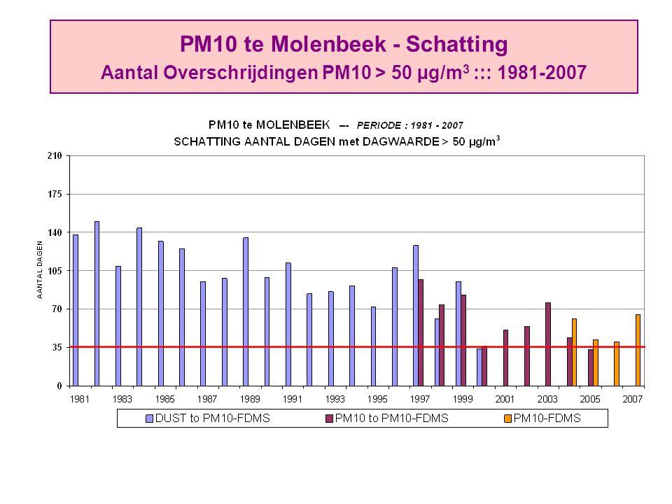 PM10 te Molenbeek - Schatting Aantal Overschrijdingen PM10 > 50 µg/m 3 ::: 1981-2007
