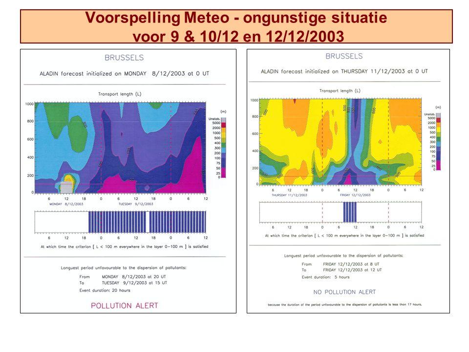 Voorspelling Meteo - ongunstige situatie voor 9 & 10/12 en 12/12/2003