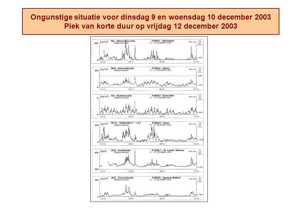 Ongunstige situatie voor dinsdag 9 en woensdag 10 december 2003 Piek van korte duur op vrijdag 12 december 2003