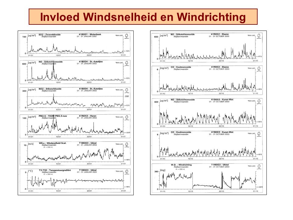 Invloed Windsnelheid en Windrichting