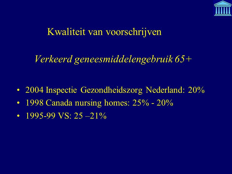 Kwaliteit van voorschrijven Verkeerd geneesmiddelengebruik 65+ 2004 Inspectie Gezondheidszorg Nederland: 20% 1998 Canada nursing homes: 25% - 20% 1995