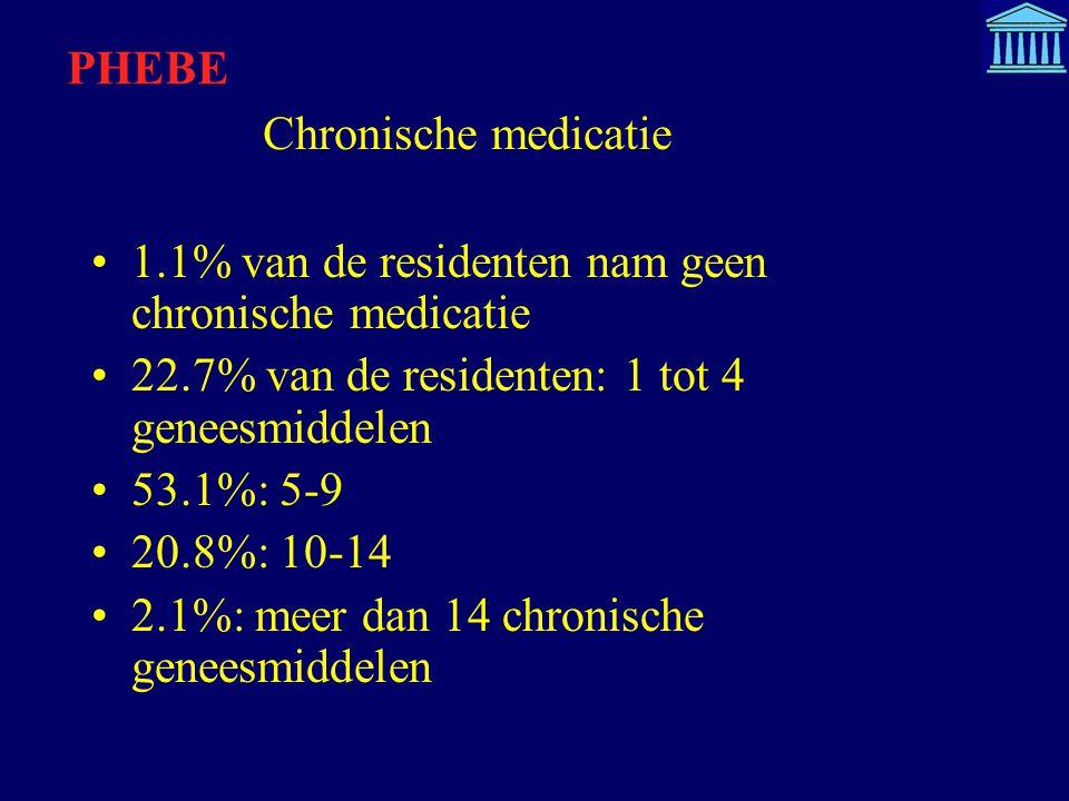 Chronische medicatie 1.1% van de residenten nam geen chronische medicatie 22.7% van de residenten: 1 tot 4 geneesmiddelen 53.1%: 5-9 20.8%: 10-14 2.1%