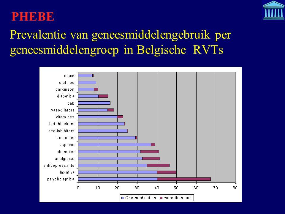 Prevalentie van geneesmiddelengebruik per geneesmiddelengroep in Belgische RVTs PHEBE