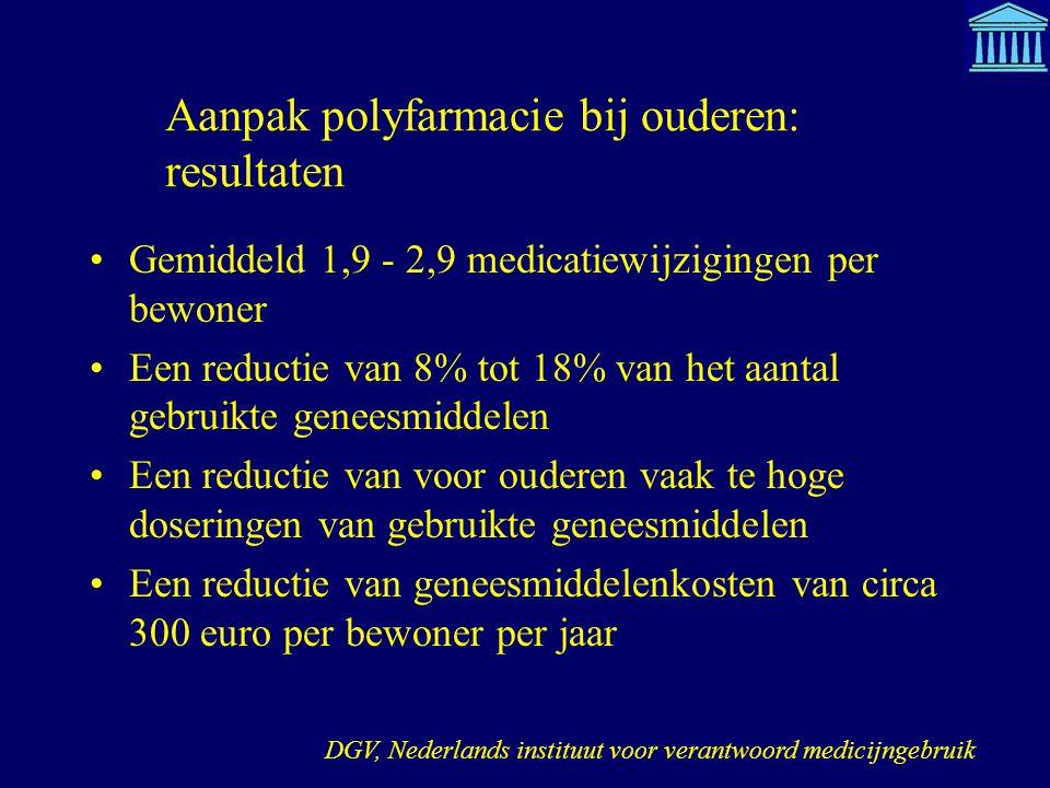 Aanpak polyfarmacie bij ouderen: resultaten Gemiddeld 1,9 - 2,9 medicatiewijzigingen per bewoner Een reductie van 8% tot 18% van het aantal gebruikte