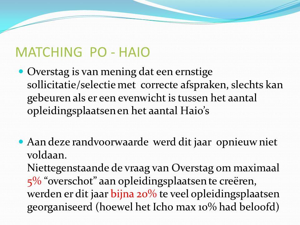 MATCHING PO - HAIO Overstag is van mening dat een ernstige sollicitatie/selectie met correcte afspraken, slechts kan gebeuren als er een evenwicht is tussen het aantal opleidingsplaatsen en het aantal Haio's Aan deze randvoorwaarde werd dit jaar opnieuw niet voldaan.