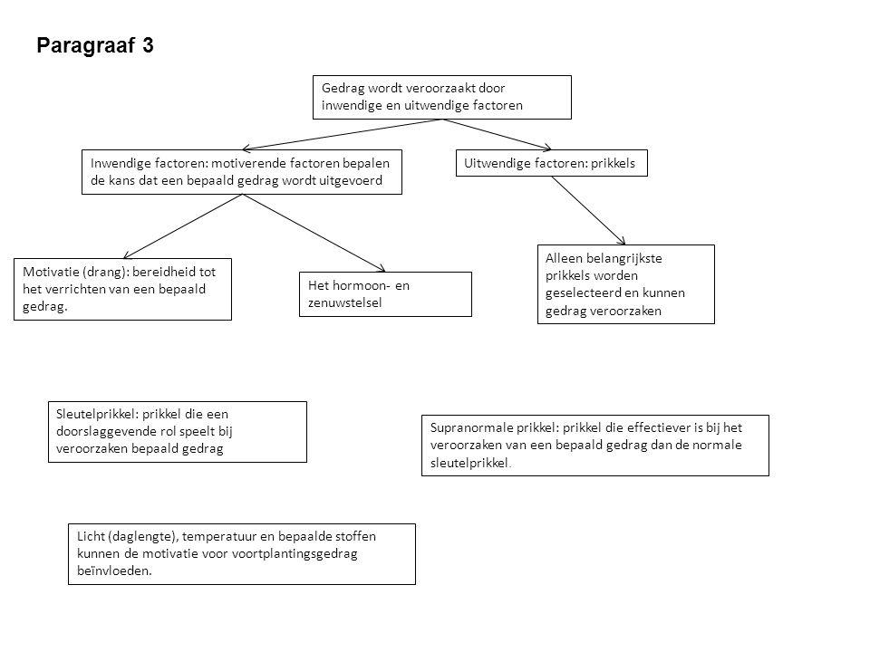 Paragraaf 3 Gedrag wordt veroorzaakt door inwendige en uitwendige factoren Inwendige factoren: motiverende factoren bepalen de kans dat een bepaald gedrag wordt uitgevoerd Motivatie (drang): bereidheid tot het verrichten van een bepaald gedrag.