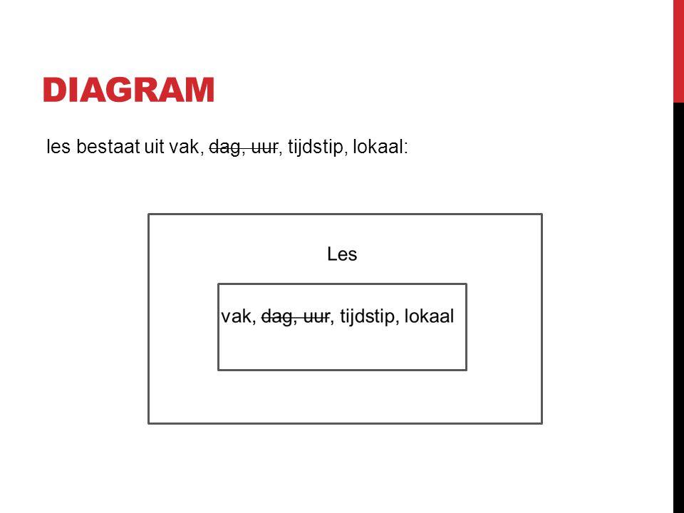 DIAGRAM les bestaat uit vak, dag, uur, tijdstip, lokaal: Kl;jk;ljkl