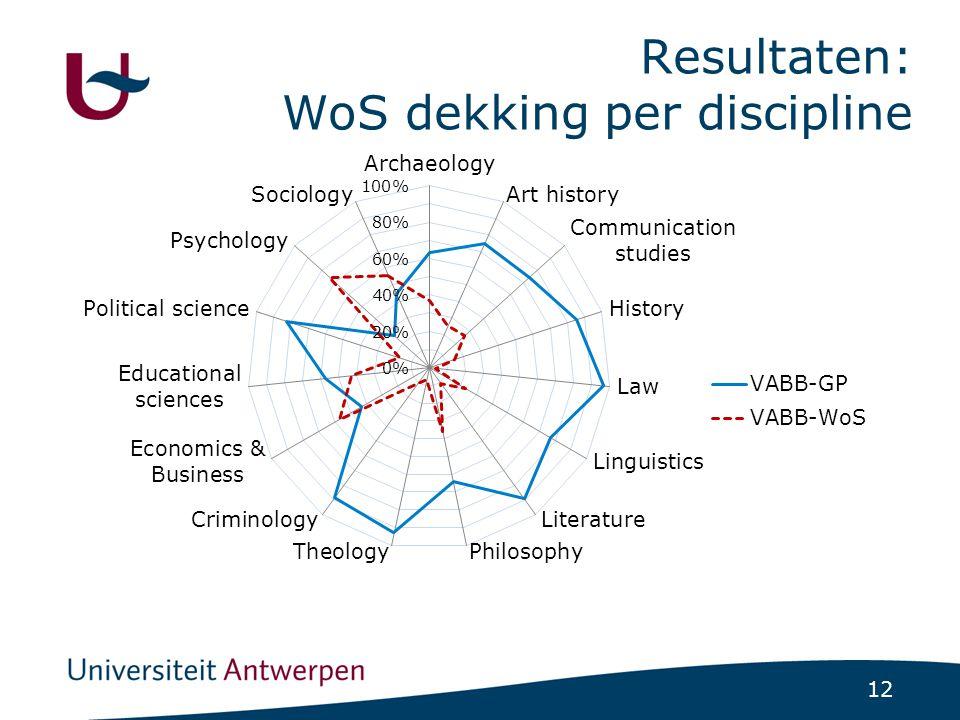 12 Resultaten: WoS dekking per discipline