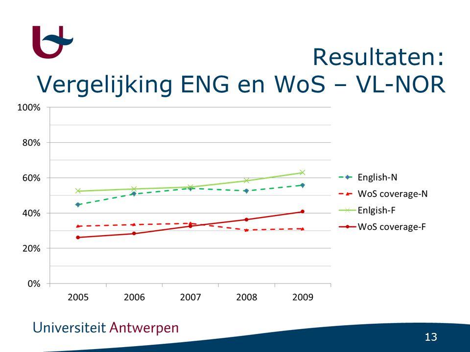 13 Resultaten: Vergelijking ENG en WoS – VL-NOR