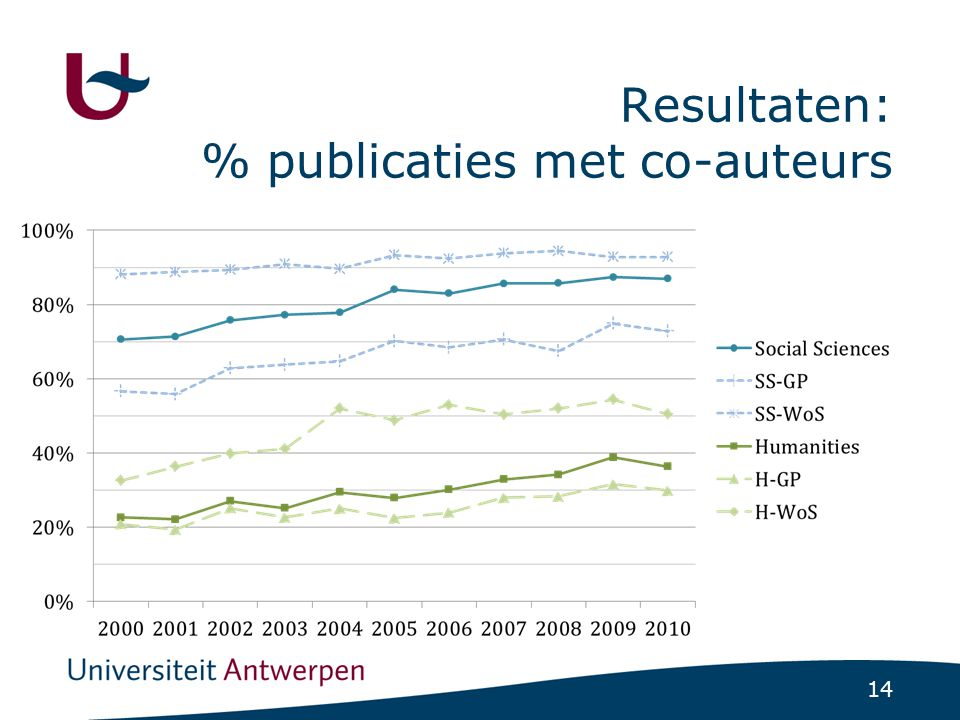 14 Resultaten: % publicaties met co-auteurs