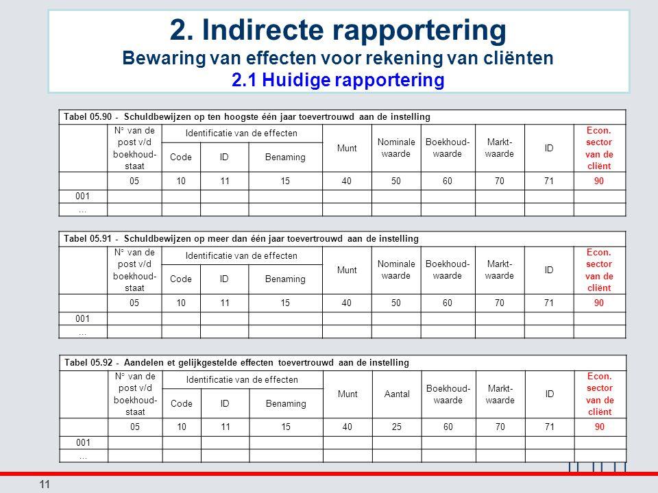 11 Tabel 05.90 - Schuldbewijzen op ten hoogste één jaar toevertrouwd aan de instelling N° van de post v/d boekhoud- staat Identificatie van de effecten Munt Nominale waarde Boekhoud- waarde Markt- waarde ID Econ.
