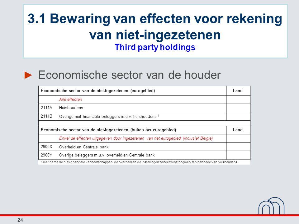 24 ► Economische sector van de houder Economische sector van de niet-ingezetenen (eurogebied)Land Alle effecten 2111AHuishoudens 2111B Overige niet-financiële beleggers m.u.v.