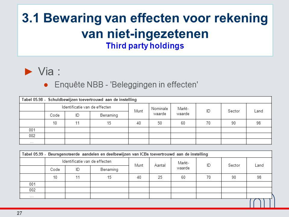 27 ► Via : ● Enquête NBB - 'Beleggingen in effecten' Tabel 05.98 - Schuldbewijzen toevertrouwd aan de instelling Identificatie van de effecten Munt No