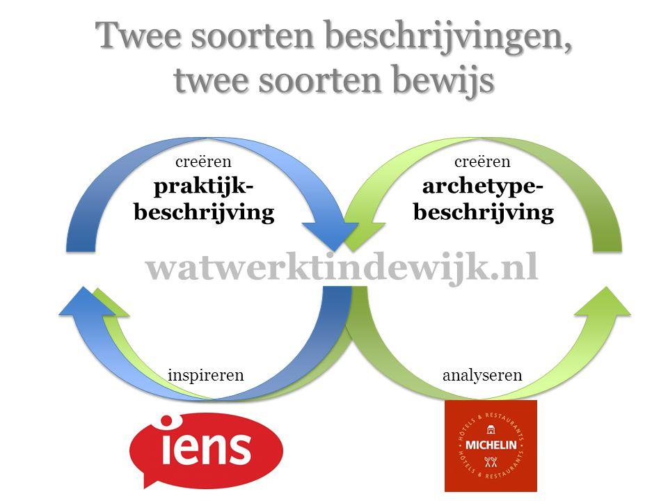 Twee soorten beschrijvingen, twee soorten bewijs watwerktindewijk.nl inspirerenanalyseren creëren praktijk- beschrijving creëren archetype- beschrijving