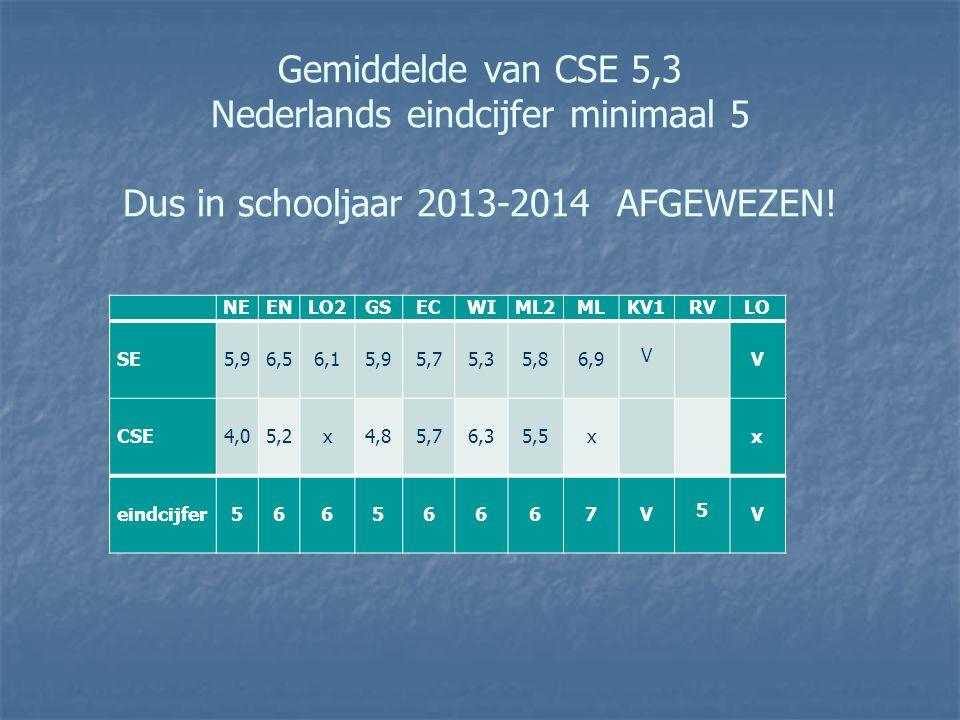 Gemiddelde van CSE 5,3 Nederlands eindcijfer minimaal 5 Dus in schooljaar 2013-2014 AFGEWEZEN! NEENLO2GSECWIML2 MLKV1RV LO SE 5,9 6,5 6,1 5,9 5,7 5,3