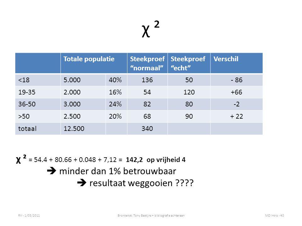 χ ² Totale populatieSteekproef normaal Steekproef echt Verschil <185.00040%13650- 86 19-352.00016%54120+66 36-503.00024%8280-2 >502.50020%6890+ 22 totaal12.500340 RV - 1/03/2011Brontekst: Tony Bastijns + bibliografie achteraanMO intro - 40 χ ² = 54.4 + 80.66 + 0.048 + 7,12 = 142,2 op vrijheid 4  minder dan 1% betrouwbaar  resultaat weggooien ????