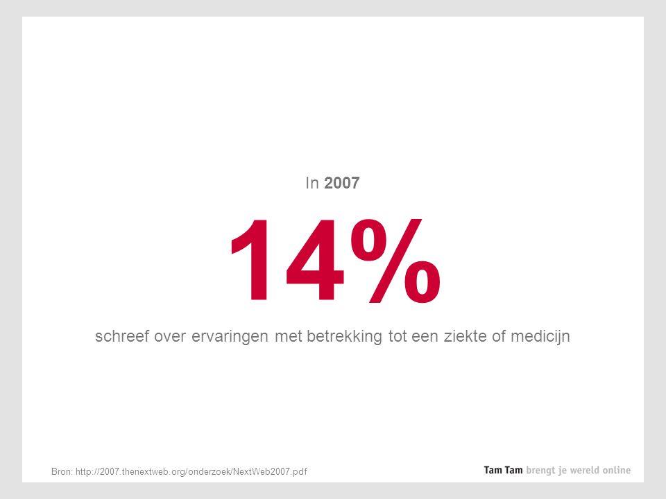In 2007 14% schreef over ervaringen met betrekking tot een ziekte of medicijn Bron: http://2007.thenextweb.org/onderzoek/NextWeb2007.pdf