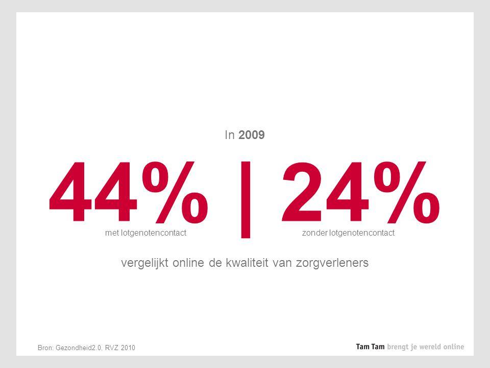 In 2009 44% | 24% vergelijkt online de kwaliteit van zorgverleners met lotgenotencontactzonder lotgenotencontact Bron: Gezondheid2.0, RVZ 2010
